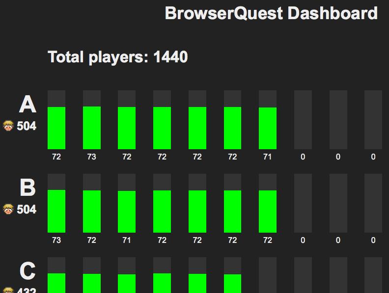 BrowserQuest, un MMO réalisé par Mozilla pour montrer les capacités d'HTML5