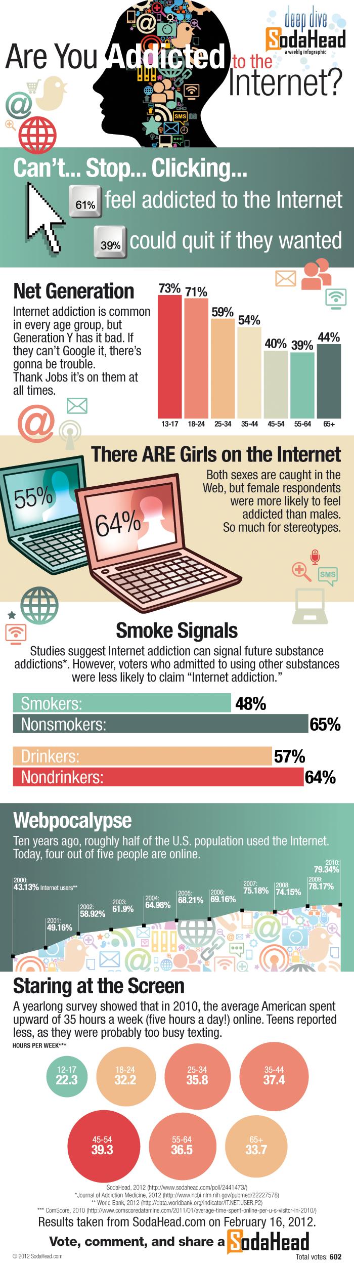 Infographie : Le cerveau d'un blogueur
