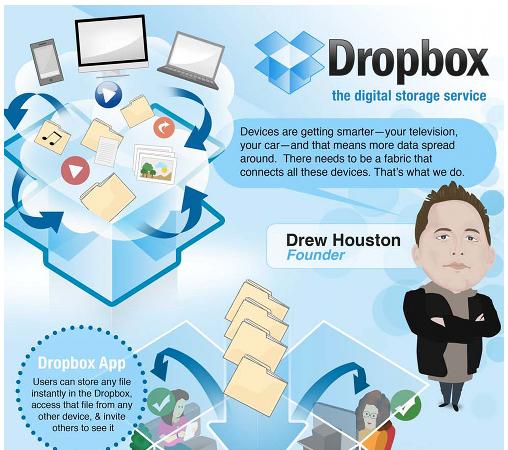 Les acteurs du Web en ont parlé [#27] - Dropbox : Leader des services de stockage en ligne