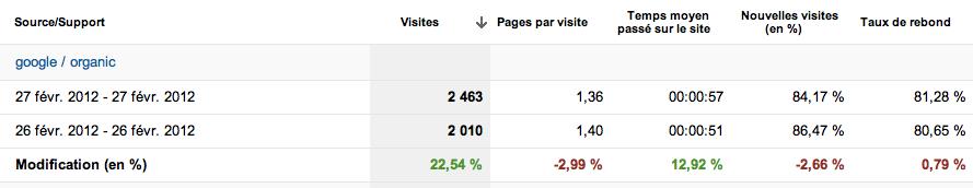 Les nouveautés sont arrivées sur Google Analytics ! - Comparaison à une date antérieure en pourcentage