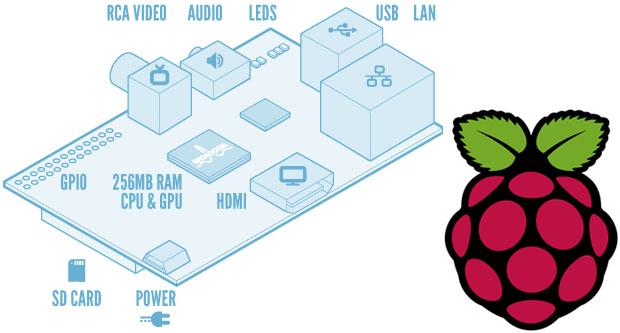 Pourquoi les développeurs Web veulent un Raspberry Pi ?