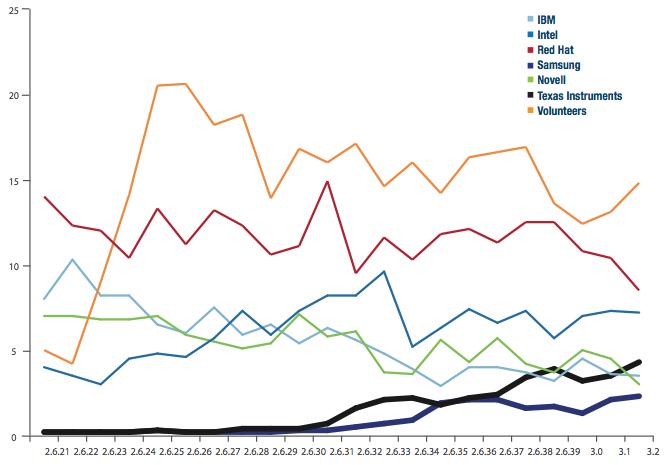15 millions de lignes de code pour le noyau Linux en 2011 et des contributeurs surprenants