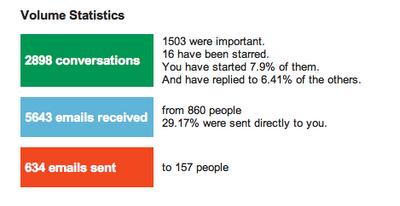 Afficher des données intéressantes de votre compte grâce à Gmail Meter - Volume mails