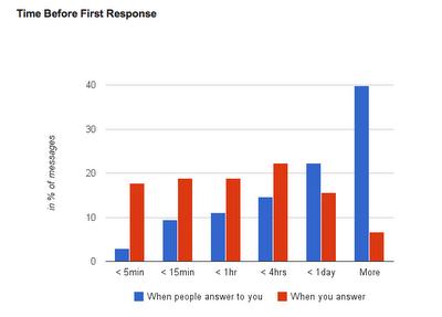 Afficher des données intéressantes de votre compte grâce à Gmail Meter - Temps de réponse