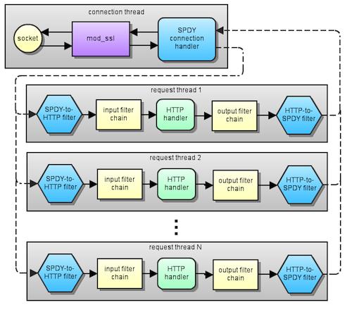 Google offre au serveur Apache un nouveau module implémentant son protocole Internet rapide SPDY