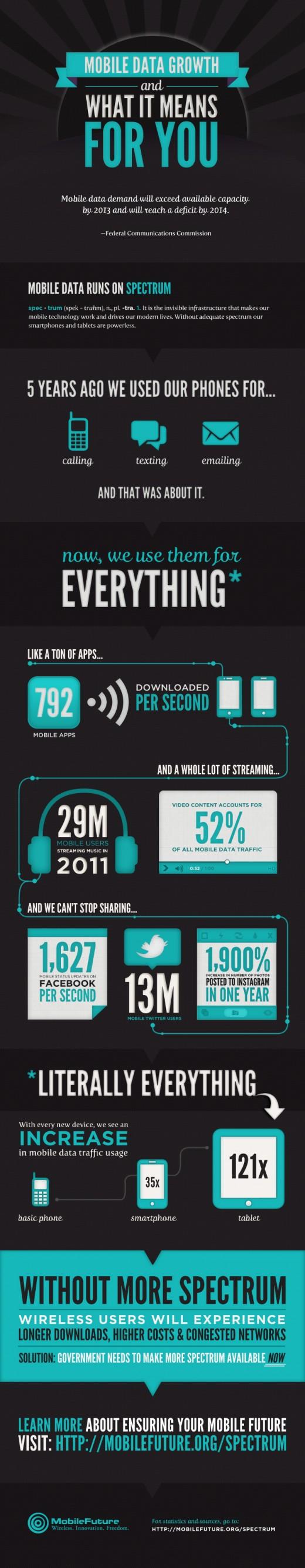 Infographie : Croissance des données mobiles, ce que cela signifie pour vous
