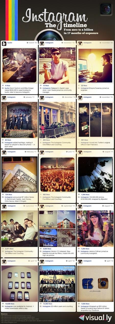 Instagram : L'application qui valait un milliard !