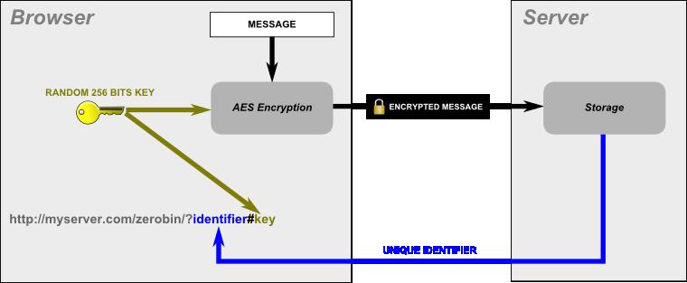 Les Anonymous développent leur propre Pastebin nommé AnonPaste - Processus de ZeroBin