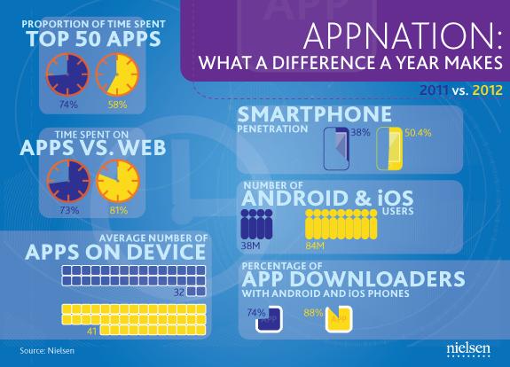 Android et iOS resprésentent 88% de toutes les applications téléchargées
