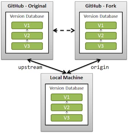 Comprendre GitHub : Fork, Branch, Track, Squash et Pull Request - Hack