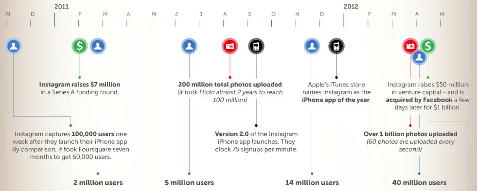 Infographie : Instagram, les chiffres sont impressionnants - Timeline des évènements importants d'Instagram