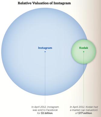 Infographie : Instagram, les chiffres sont impressionnants - Évaluation d'Instagram par rapport à Kodac