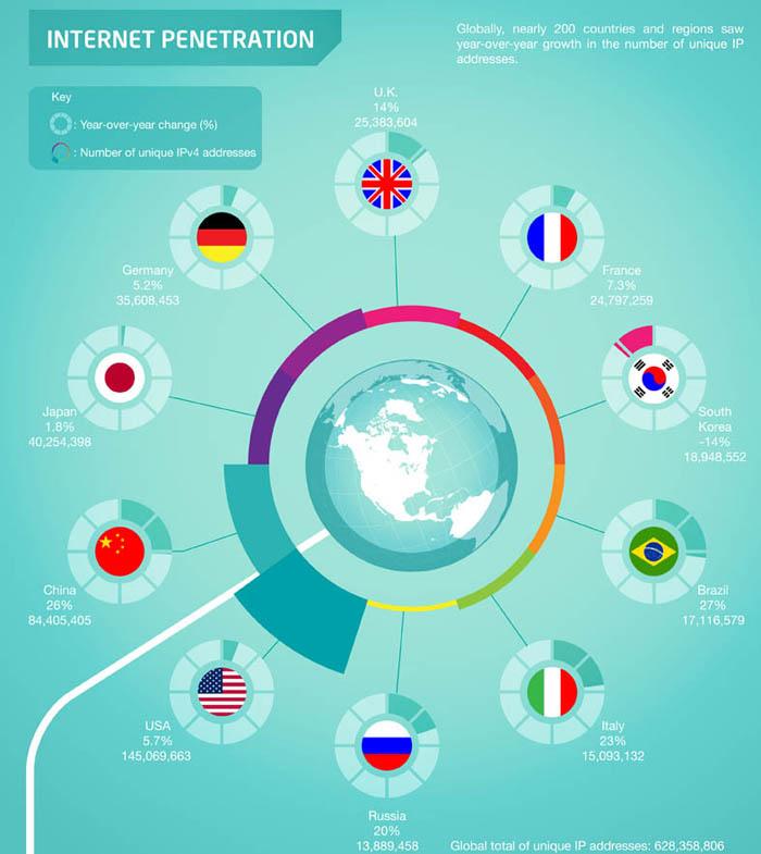 Infographie : L'état de l'Internet, la France le mauvais élève ? - Nombre d'abonnés Internet dans le monde
