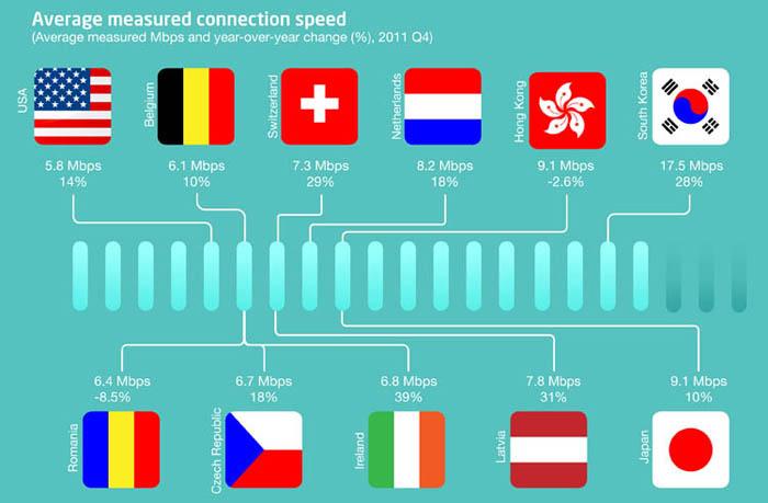 Infographie : L'état de l'Internet, la France le mauvais élève ? - Vitesse de connexion moyenne la plus élevée