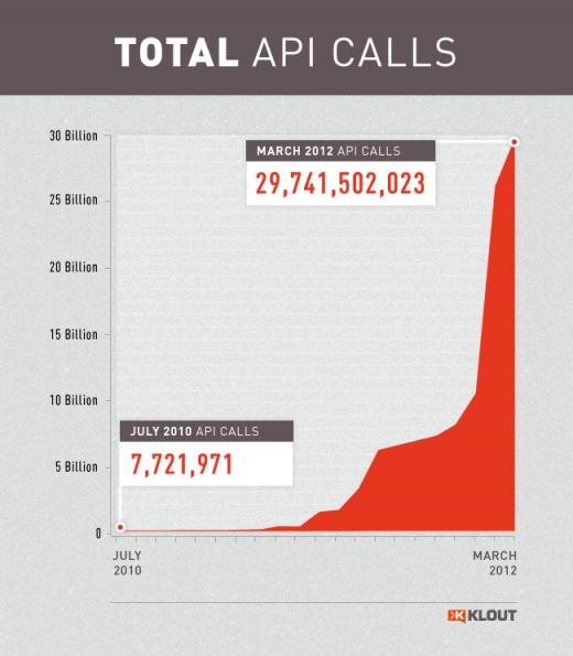 Klout libère la version 2 de son API, permettant de servir 30 milliards d'appels par mois