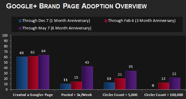 Les marques adoptent de plus en plus Google+ - Adoption des marques pour Google+