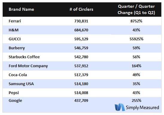 Les marques adoptent de plus en plus Google+ - Classement des marques sur Google+