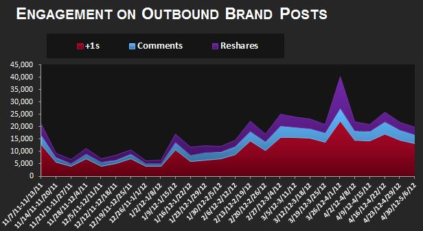 Les marques adoptent de plus en plus Google+ - Moyenne hebdomadaire d'engagement des cercles