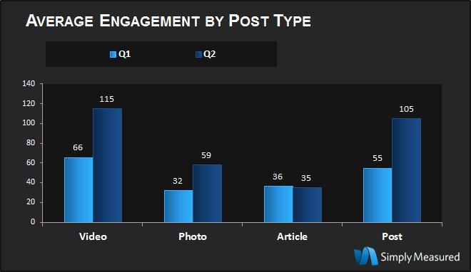 Les marques adoptent de plus en plus Google+ - Contenu multimédia le plus partagé sur Google+