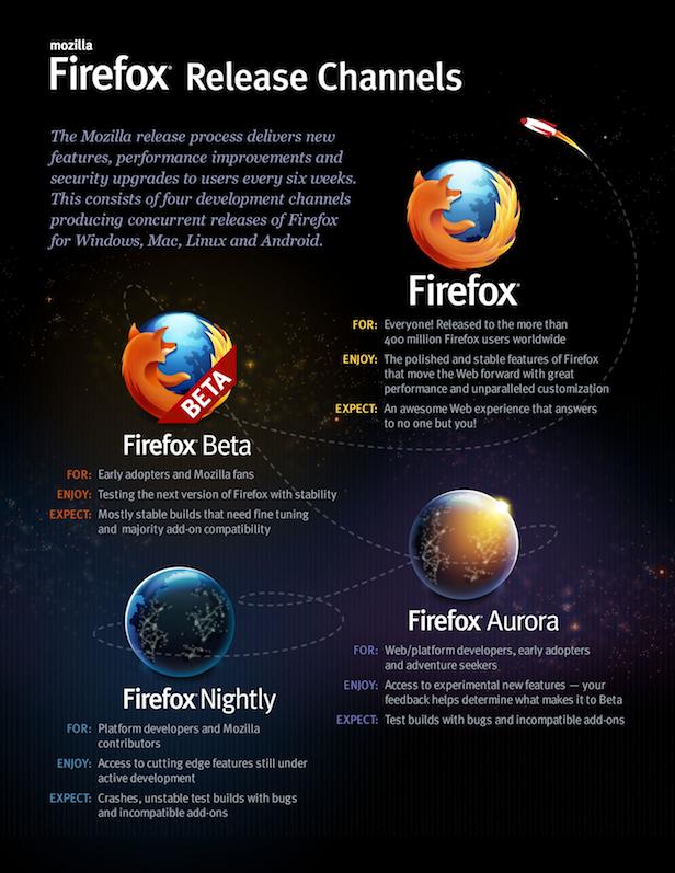 Mozilla détaille les canaux de distribution de Firefox - Canaux de distribution de Firefox