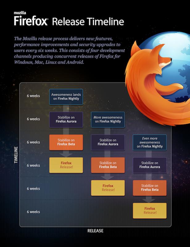 Mozilla détaille les canaux de distribution de Firefox - Calendrier de version de Firefox