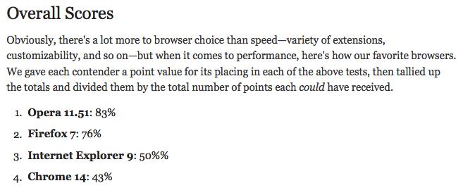 Navigateurs non pris en charge par Facebook, que peut-on en dire ? - Chrome surpasse Firefox, Opera, Internet Explorer dans l'expérience utilisateur Facebook