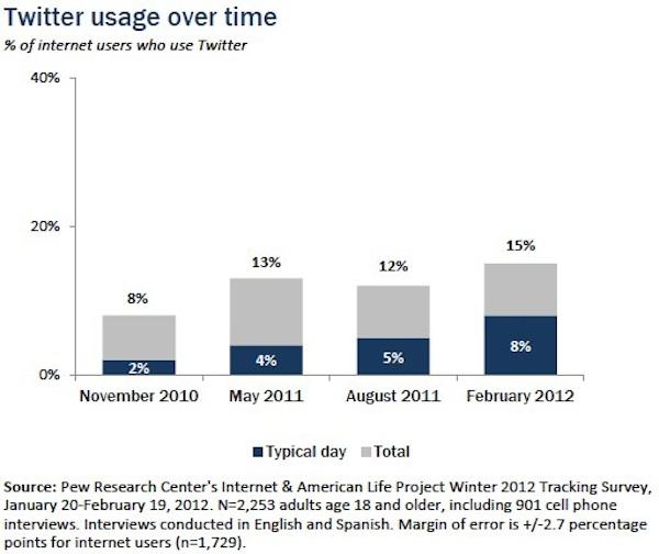 8% d'utilisation quotidienne pour Twitter, une hausse de 2% par rapport à 2010 - Usage de Twitter dans les années