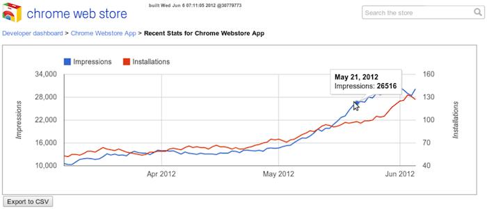 Chrome Web Store affiche de nouvelles fonctionnalités pour les développeurs - Graphique du nombre de vues d'une application depuis le tableau de bord