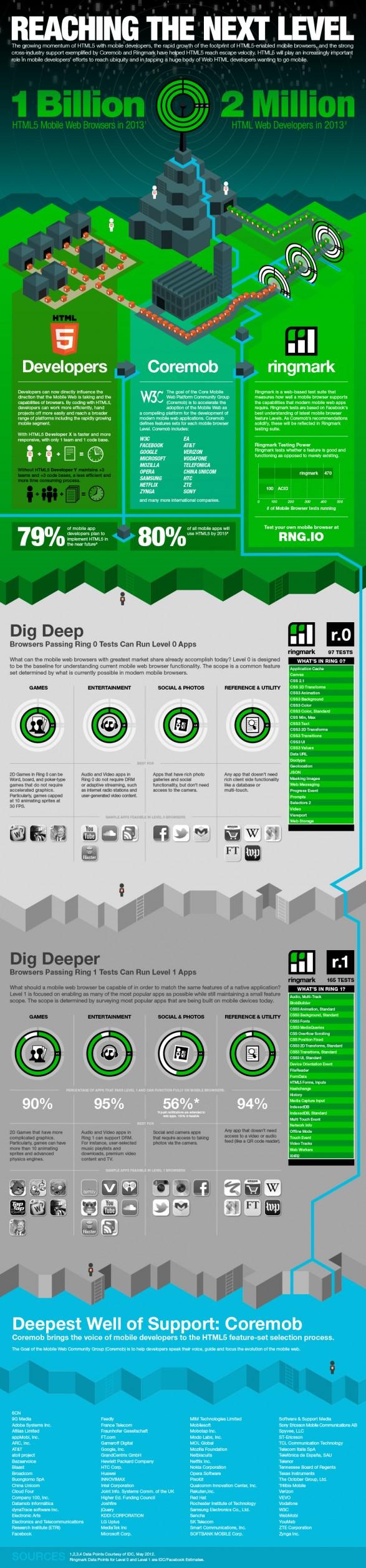 Facebook Ringmark va devenir complètement Open Source - Infographie d'IDC sur la façon dont l'HTML5 est en évolution