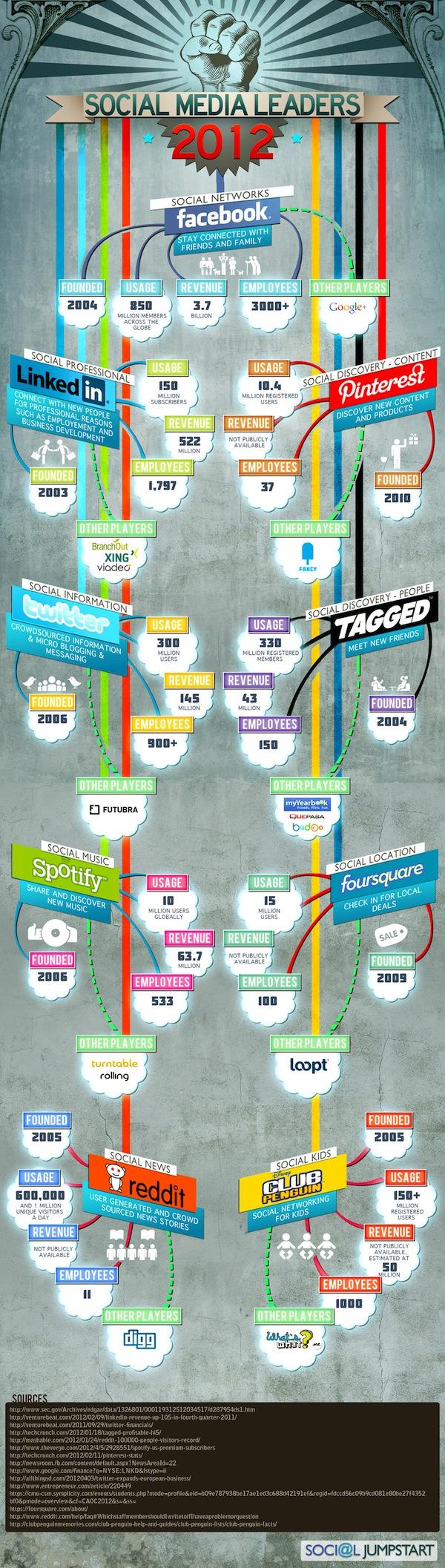 Infographie : Les leaders des médias sociaux