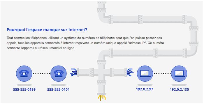 Le protocole IPv6 arrive : l'Internet nouvelle génération commence - Adresses IP disponibles avec iPv4