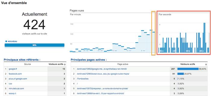 Aujourd'hui, c'est votre dernier jour pour utiliser l'ancienne version de Google Analytics - Statistiques temps-réel