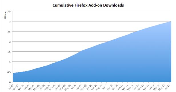 Firefox passe la barre des trois milliards de add-ons téléchargés !