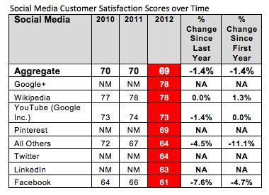 Google remplace le bouton +1 par un lien de partage Google+ dans les résultats de recherche - Niveau de satisfaction des utilisateurs des réseaux sociaux