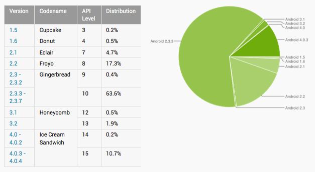 Ice Cream Sandwich met du temps pour devenir le standard - Parts de marché d'Android OS