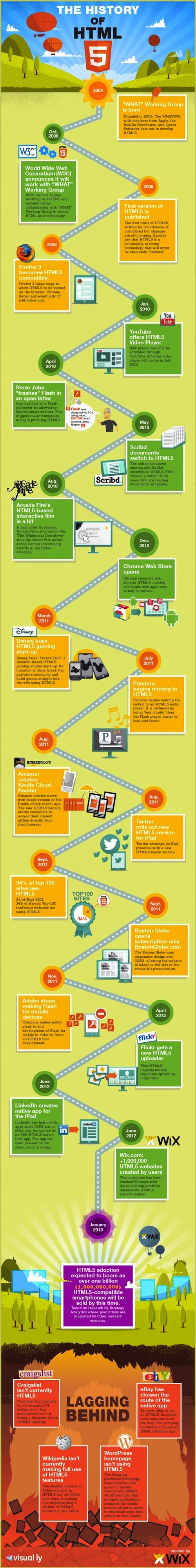 Infographie : L'histoire d'HTML5