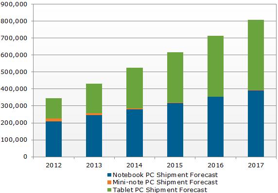 Les ventes d'iPad pourraient dépasser celles des Notebook dans un délai de quatre ans