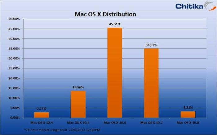 OS X Mountain Lion, une adoption rapide dans les 48 premières heures