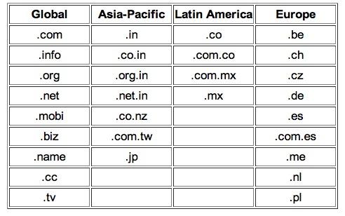 Google Apps propose désormais 30 TLDs (y compris les ccTLDs)