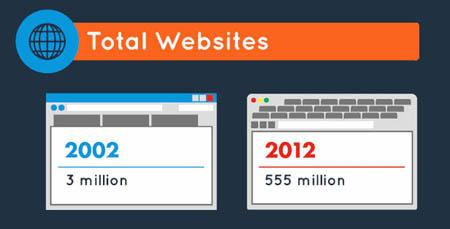 Infographie : Internet en 2002 était vraiment en phase d'adolescence
