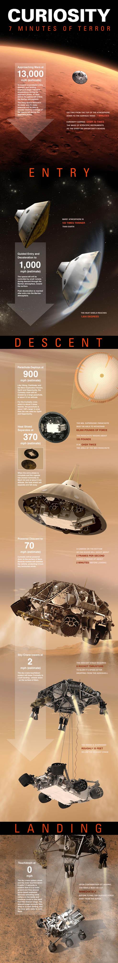 Infographie : Les 7 minutes de terreur pour l'atterrissage de Curiosity sur Mars