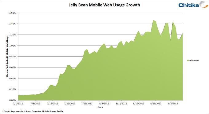 Après deux mois, Jelly Bean ne représente qu'1% de tout le trafic Android