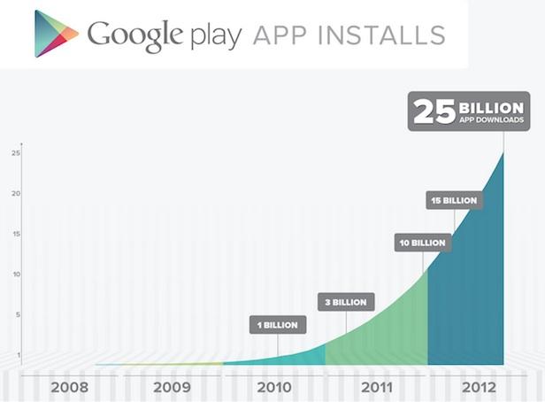 Google Play fête ses 25 milliards de téléchargements avec cinq jours de ventes