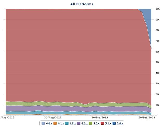 iOS 6 adopté par 25 à 35% d'utilisateurs après seulement 48 heures, éclipsant iOS 5