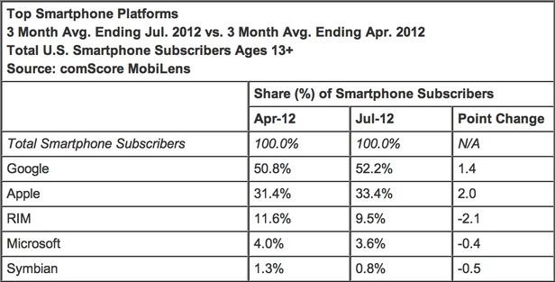 iOS et Android continuent de dominer le marché des smartphones