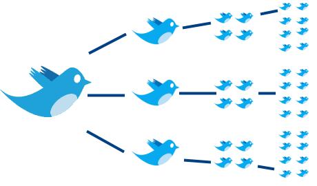 Twitter rassemble les meilleures pratiques pour les journalistes - Retweet et l'effet viral