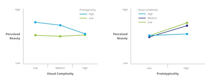 Webdesigner prenez en compte cette remarque : les utilisateurs aiment un design familié et simple