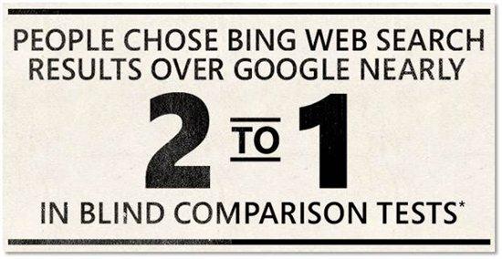 Bing revendique une victoire 2 à 1 dans son comparatif à l'aveugle envers Google