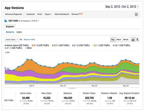 Google Mobile App Analytics enfin accessible pour tous : monitorez vos applications mobiles - Rapport de versions