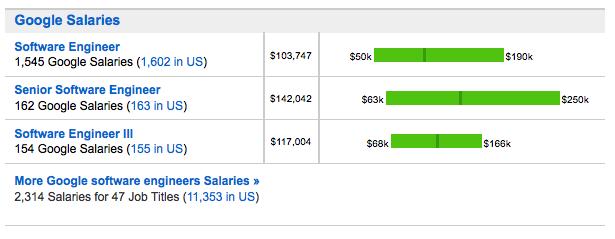 Google paye ses ingénieurs logiciels plus que Facebook et Apple